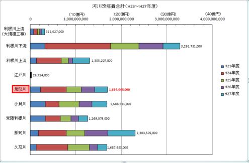 河川改修費合計(H23~H27年度)