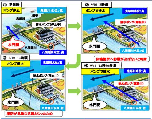 八間堀川排水機場そばの水位測定箇所