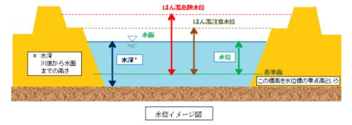 水位イメージ図