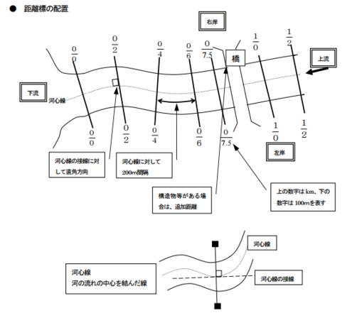 河川の距離標の配置説明図